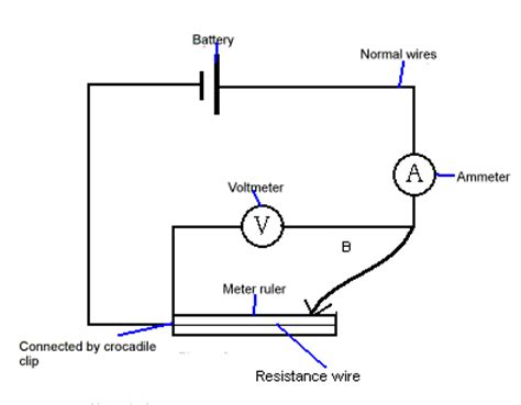 Physics gcse coursework resistance wire